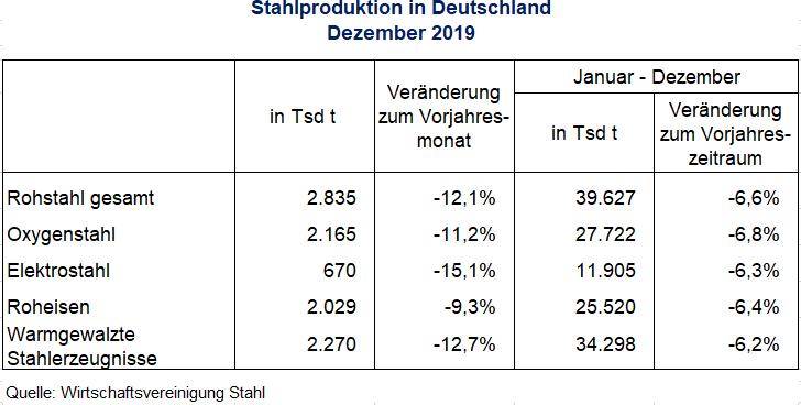 Rohstahlproduktion in Deutschland Dezember 2019